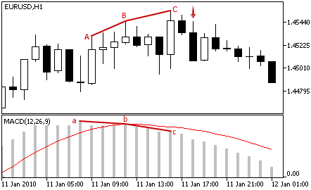 MACD - Sell Signal