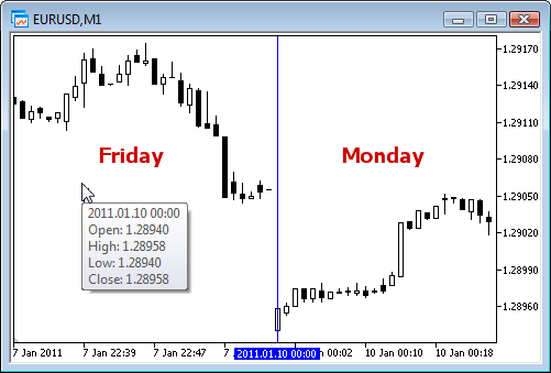 The price gap between Friday and Monday