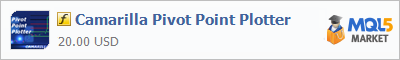 Индикатор Camarilla Pivot Point Plotter