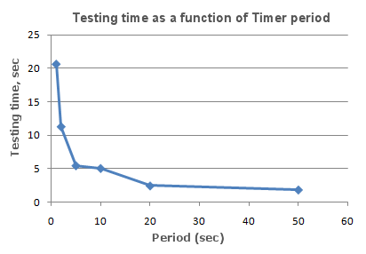 Testing time as a function of Timer period